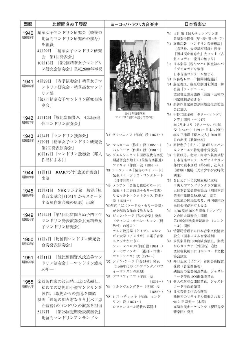 比留間賢八・きぬ子の歴史と音楽史